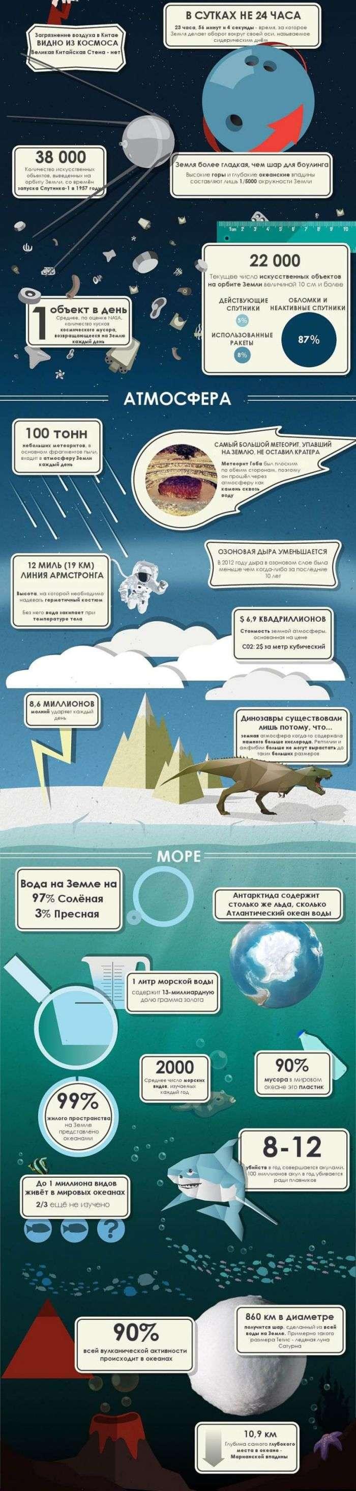 50 пізнавальних фактів про нашу планету (3 фото)