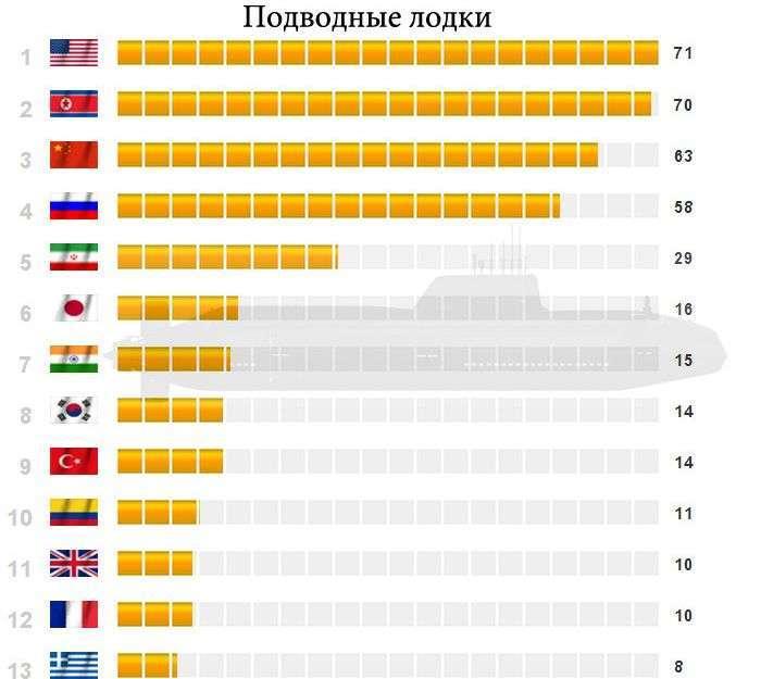 Військова статистика (10 картинок)